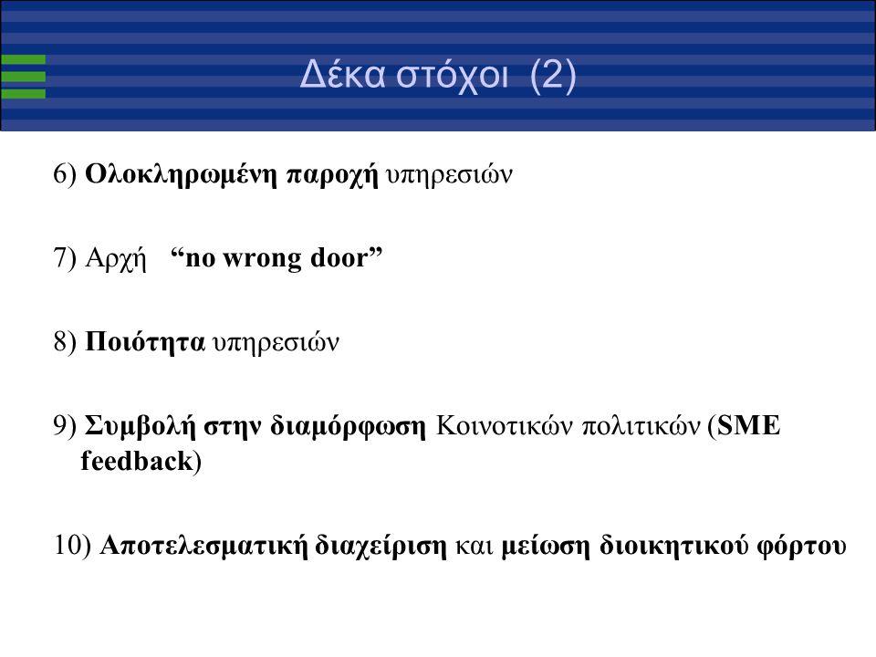 Δέκα στόχοι (2) 6) Ολοκληρωμένη παροχή υπηρεσιών 7) Αρχή no wrong door 8) Ποιότητα υπηρεσιών 9) Συμβολή στην διαμόρφωση Κοινοτικών πολιτικών (SME feedback) 10) Αποτελεσματική διαχείριση και μείωση διοικητικού φόρτου