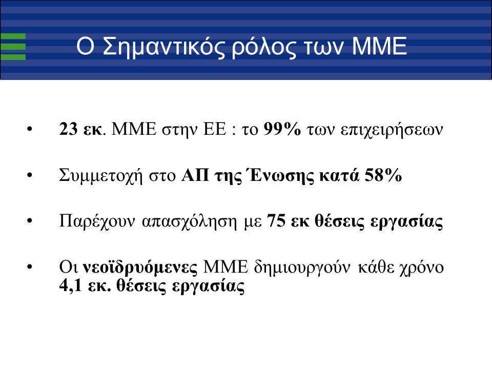 Βασικά αριθμητικά στοιχεία για το δίκτυο Λειτουργία από 1/1/2008, προοπτική μέχρι 2014 Πάνω από 550 οργανισμοί (καλό κράμα επιμελητηρίων, τεχνολογικών οργανισμών, οργανισμών προώθησης καινοτομίας, κλαδικών συνεταιρισμών, κλπ) 101 κοινοπραξίες Πάνω από 3000 έμπειρο προσωπικό 320 εκ € κοινοτική χρηματοδότηση, συνολικός προυπολογισμός πάνω από 700 εκ €