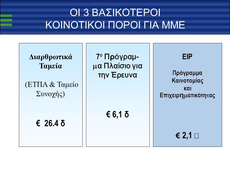 ΟΙ 3 ΒΑΣΙΚΟΤΕΡΟΙ ΚΟΙΝΟΤΙΚΟΙ ΠΟΡΟΙ ΓΙΑ ΜΜΕ Διαρθρωτικά Ταμεία (ΕΤΠΑ & Ταμείο Συνοχής) € 26.4 δ EIP Πρόγραμμα Καινοτομίας και Επιχειρ η  ατικότη  ας € 2,1  7 ο Πρόγραμ-  α Πλαίσιο για την Έρευνα € 6,1 δ
