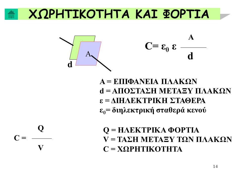 14 ΧΩΡΗΤΙΚΟΤΗΤΑ ΚΑΙ ΦΟΡΤΙΑ Α d C= ε 0 ε Α d Α = ΕΠΙΦΑΝΕΙΑ ΠΛΑΚΩΝ d = ΑΠΟΣΤΑΣΗ ΜΕΤΑΞΥ ΠΛΑΚΩΝ ε = ΔΙΗΛΕΚΤΡΙΚΗ ΣΤΑΘΕΡΑ ε 0 = διηλεκτρική σταθερά κενού C