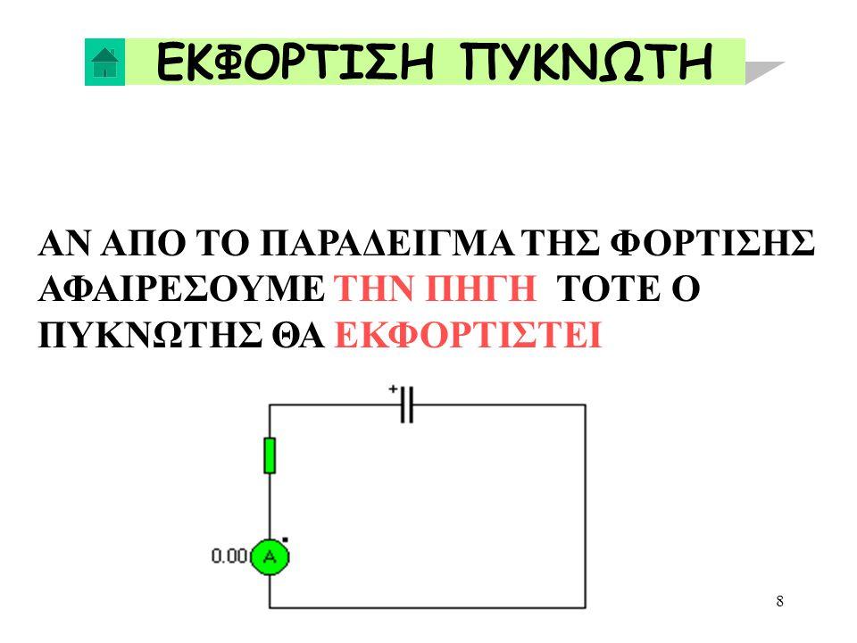 19 ΠΑΡΑΔΕΙΓΜΑ ΣΕ ΣΕΙΡΑ 1000V Να υπολογισθεί το Cολ, V1 και V2 1/C ολ = 1/C 1 + 1/C 2 =1/3 + 1/6 =3/6 Cολ = 2ρF Qολ=Cολ V ==> 2X10 -12 X 1000 = 2 X 10 -9 ==>2 nC V1 = Q C1 = 2 X10 -9 3X10 -12 = 2 3 X 1000 = 667 V V2 = Q C2 = 2 X10 -9 6X10 -12 = 2 6 X 1000 = 333 V V1 + V2 = Vολ 667 + 333 = 1000V