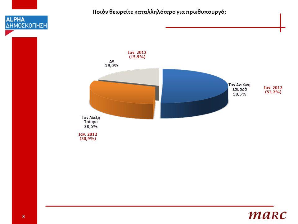 ΠΡΟΘΕΣΗ ΨΗΦΟΥ Aν είχαμε σήμερα βουλευτικές εκλογές, ποιο κόμμα είναι πιο πιθανό να ψηφίζατε; 9 Η πρόθεση ψήφου δεν αποτελεί πρόβλεψη εκλογικού αποτελέσματος αλλά καταγραφή των τάσεων (22,3) (22,5) (9,7) (5.7) (5,6) (4,3) (4,6) (5,2) (10,9) (9,2) Ιαν.