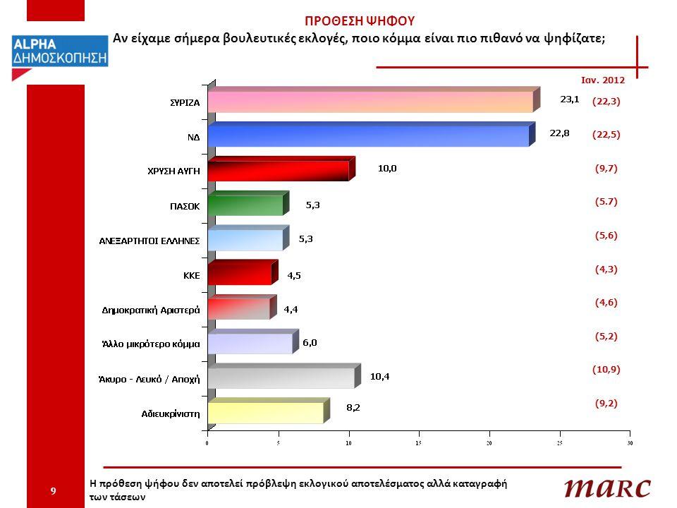 ΣΥΓΚΡΙΤΙΚΟΣ ΠΙΝΑΚΑΣ ΠΡΟΘΕΣΗΣ ΨΗΦΟΥ 10 Η πρόθεση ψήφου δεν αποτελεί πρόβλεψη εκλογικού αποτελέσματος αλλά καταγραφή των τάσεων Προηγούμενες έρευνες Φεβρουάριος 2013 Οκτώβριος 2012 Νοέμβριος 2012 Δεκέμβριος 2012 Ιανουάριος 2012 ΣΥΡΙΖΑ23,22322,722,323,1 ΝΔ21,320,821,522,522,8 ΧΡΥΣΗ ΑΥΓΗ9,69,89,69,710 ΠΑΣΟΚ65,15,65,75,3 ΑΝΕΞΑΡΤΗΤΟΙ ΕΛΛΗΝΕΣ5,55,75,45,65,3 ΚΚΕ4,84,54,74,34,5 ΔΗΜΑΡ4,94,84,54,64,4 Άλλο κόμμα5,45,7 5,26 Άκυρο - Λευκό / Αποχή8,8109,610,910,4 Αδιευκρίνιστη10,510,610,79,28,2