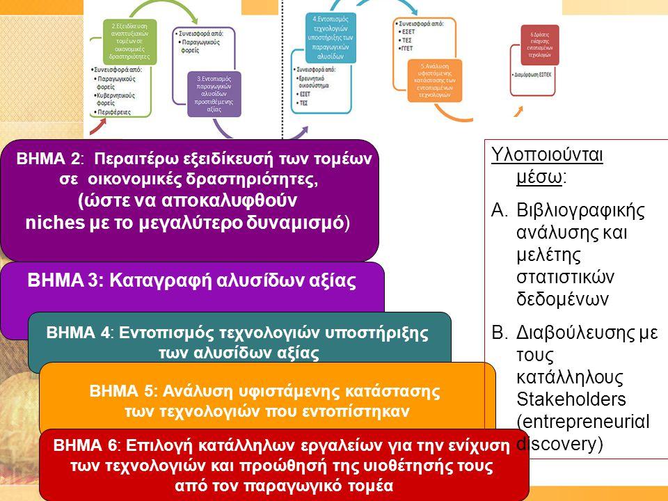 ΒΗΜΑ 2: Περαιτέρω εξειδίκευσή των τομέων σε οικονομικές δραστηριότητες, (ώστε να αποκαλυφθούν niches με το μεγαλύτερο δυναμισμό) ΒΗΜΑ 3: Καταγραφή αλυ