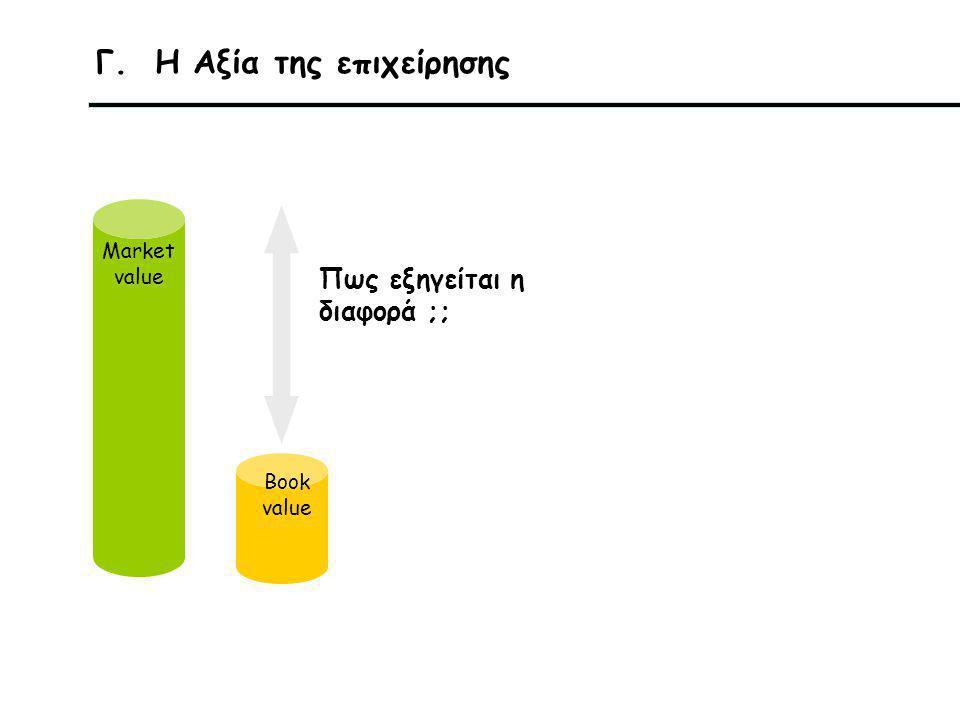 Γ. Η Αξία της επιχείρησης Market value Book value Πως εξηγείται η διαφορά ;;