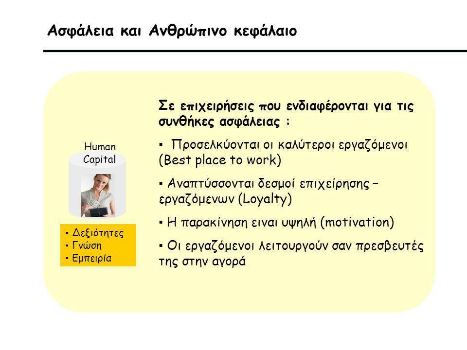 Ασφάλεια και Ανθρώπινο κεφάλαιο Human Capital Σε επιχειρήσεις που ενδιαφέρονται για τις συνθήκες ασφάλειας : ▪ Προσελκύονται οι καλύτεροι εργαζόμενοι (Best place to work) ▪ Αναπτύσσονται δεσμοί επιχείρησης – εργαζόμενων (Loyalty) ▪ H παρακίνηση ειναι υψηλή (motivation) ▪ Οι εργαζόμενοι λειτουργούν σαν πρεσβευτές της στην αγορά ▪ Δεξιότητες ▪ Γνώση ▪ Εμπειρία