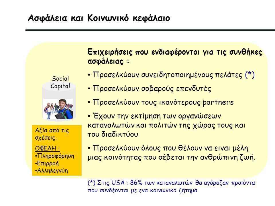 Ασφάλεια και Κοινωνικό κεφάλαιο Social Capital Επιχειρήσεις που ενδιαφέρονται για τις συνθήκες ασφάλειας : ▪ Προσελκύουν συνειδητοποιημένους πελάτες (*) ▪ Προσελκύουν σοβαρούς επενδυτές ▪ Προσελκύουν τους ικανότερους partners ▪ Έχουν την εκτίμηση των οργανώσεων καταναλωτών και πολιτών της χώρας τους και του διαδικτύου ▪ Προσελκύουν όλους που θέλουν να ειναι μέλη μιας κοινότητας που σέβεται την ανθρώπινη ζωή.