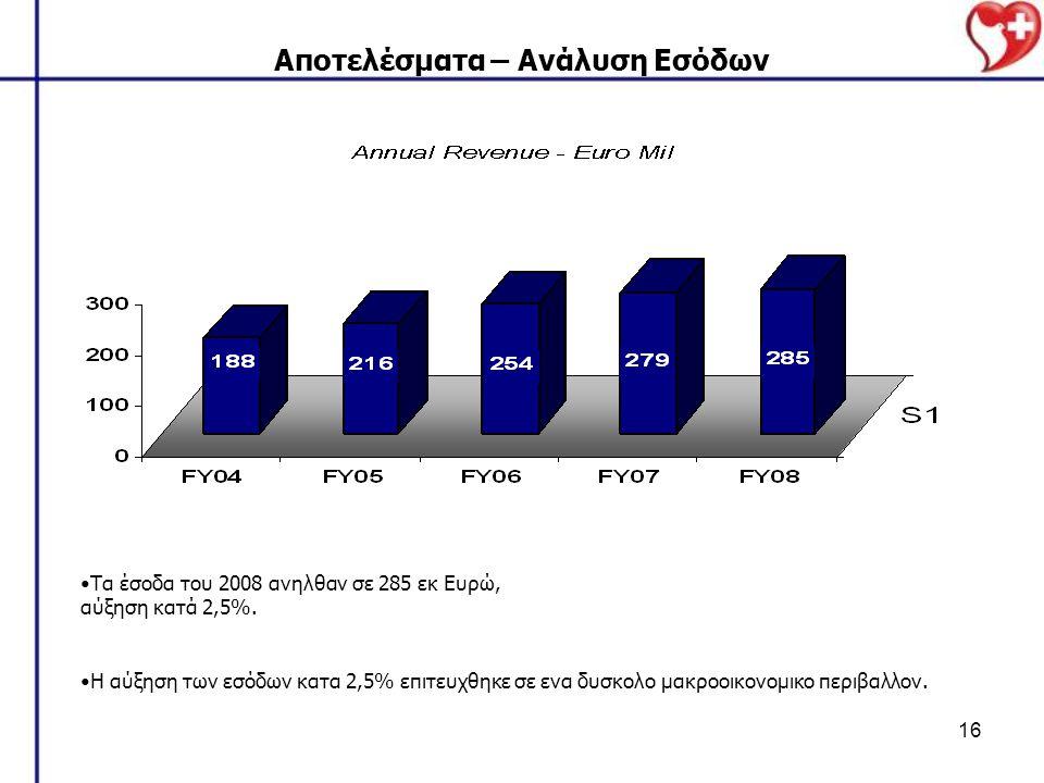 16 Αποτελέσματα – Ανάλυση Εσόδων Τα έσοδα του 2008 ανηλθαν σε 285 εκ Ευρώ, αύξηση κατά 2,5%. Η αύξηση των εσόδων κατα 2,5% επιτευχθηκε σε ενα δυσκολο