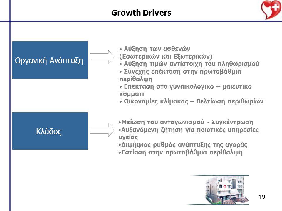 19 Growth Drivers Οργανική Ανάπτυξη Κλάδος Αύξηση των ασθενών (Εσωτερικών και Εξωτερικών) Αύξηση τιμών αντίστοιχη του πληθωρισμού Συνεχης επέκταση στην πρωτοβάθμια περίθαλψη Επεκταση στο γυναικολογικο – μαιευτικο κομματι Οικονομίες κλίμακας – Βελτίωση περιθωρίων Μείωση του ανταγωνισμού - Συγκέντρωση Αυξανόμενη ζήτηση για ποιοτικές υπηρεσίες υγείας Διψήφιος ρυθμός ανάπτυξης της αγοράς Εστίαση στην πρωτοβάθμια περίθαλψη