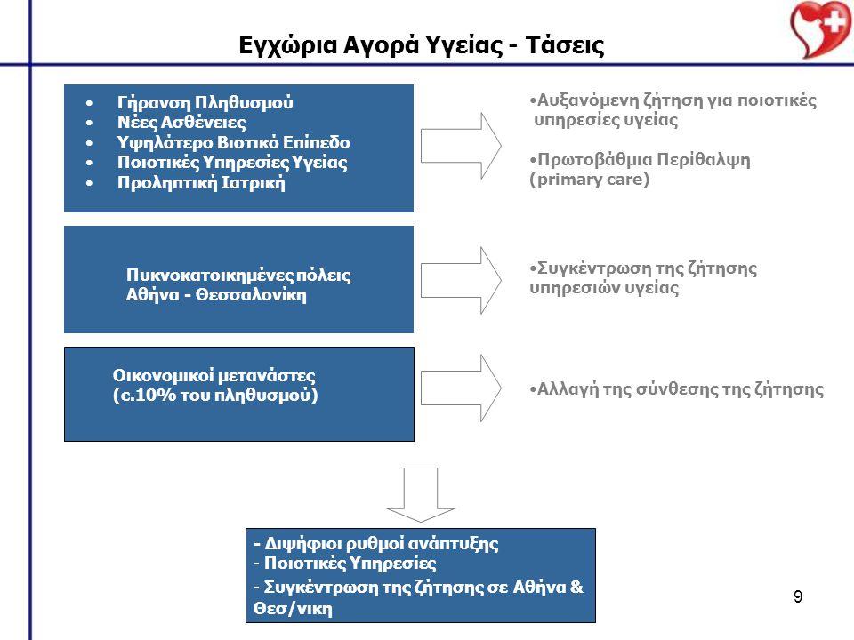 9 Γήρανση Πληθυσμού Νέες Ασθένειες Υψηλότερο Βιοτικό Επίπεδο Ποιοτικές Υπηρεσίες Υγείας Προληπτική Ιατρική Εγχώρια Αγορά Υγείας - Τάσεις Πυκνοκατοικημένες πόλεις Αθήνα - Θεσσαλονίκη Οικονομικοί μετανάστες (c.10% του πληθυσμού) Αυξανόμενη ζήτηση για ποιοτικές υπηρεσίες υγείας Πρωτοβάθμια Περίθαλψη (primary care) Αλλαγή της σύνθεσης της ζήτησης Συγκέντρωση της ζήτησης υπηρεσιών υγείας - Διψήφιοι ρυθμοί ανάπτυξης - Ποιοτικές Υπηρεσίες - Συγκέντρωση της ζήτησης σε Αθήνα & Θεσ/νικη
