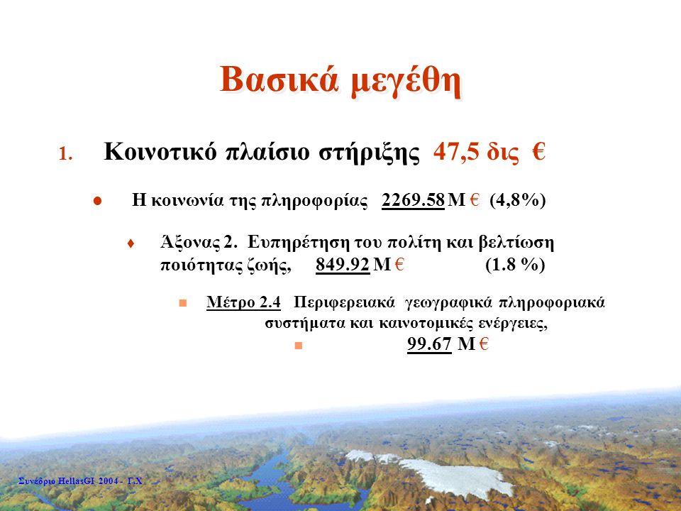Συνέδριο HellasGI 2004 - Γ.Χ Συνεισφορά ευρωπαϊκών κονδυλίων ως ποσοστό του ΑΕΠ Διαρθρωτικές παρεμβάσεις ως ποσοστό του ΑΕΠ