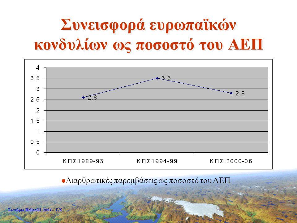 Συνέδριο HellasGI 2004 - Γ.Χ Θεσμικά μέτρα για ανάπτυξη χωρικών υποδομών στην Ελλάδα Αναγκαία προϋπόθεση για  Ανάπτυξη πολιτικής και τρόπων υλοποίησης χωρικών υποδομών.