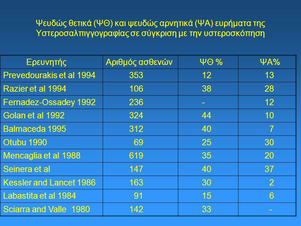Ψευδώς θετικά (ΨΘ) και ψευδώς αρνητικά (ΨΑ) ευρήματα της Υστεροσαλπιγγογραφίας σε σύγκριση με την υστεροσκόπηση ΕρευνητήςΑριθμός ασθενών ΨΘ % ΨΑ% Prevedourakis et al 1994 353 12 13 Razier et al 1994 106 38 28 Fernadez-Ossadey 1992 236 - 12 Golan et al 1992 324 44 10 Balmaceda 1995 312 40 7 Otubu 1990 69 25 30 Mencaglia et al 1988 619 35 20 Seinera et al 147 40 37 Kessler and Lancet 1986 163 30 2 Labastita et al 1984 91 15 6 Sciarra and Valle 1980 142 33 -