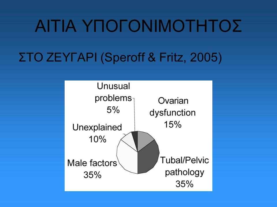 ΑΙΤΙΑ ΥΠΟΓΟΝΙΜΟΤΗΤΟΣ ΣΤΟ ΖΕΥΓΑΡΙ (Speroff & Fritz, 2005)