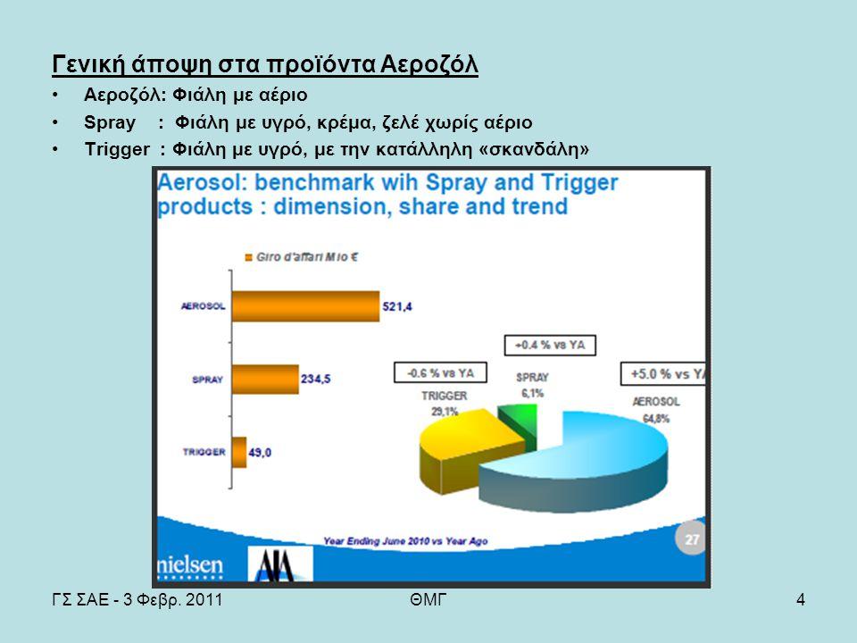 ΓΣ ΣΑΕ - 3 Φεβρ. 2011ΘΜΓ4 Γενική άποψη στα προϊόντα Αεροζόλ Αεροζόλ: Φιάλη με αέριο Spray : Φιάλη με υγρό, κρέμα, ζελέ χωρίς αέριο Trigger : Φιάλη με