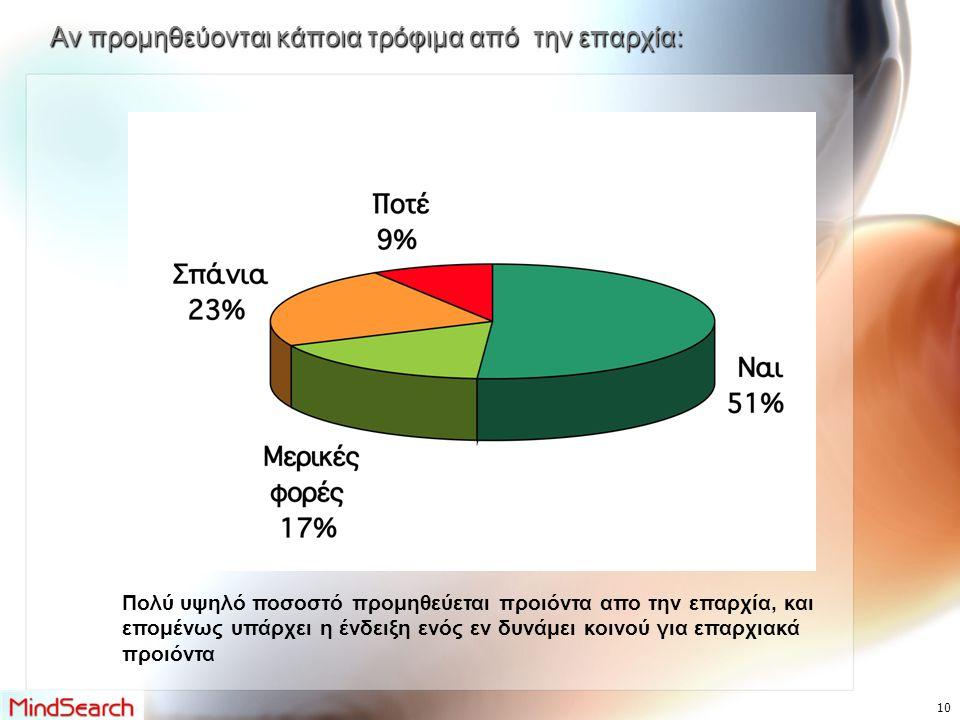 Αν προμηθεύονται κάποια τρόφιμα από την επαρχία: Πολύ υψηλό ποσοστό προμηθεύεται προιόντα απο την επαρχία, και επομένως υπάρχει η ένδειξη ενός εν δυνάμει κοινού για επαρχιακά προιόντα 10