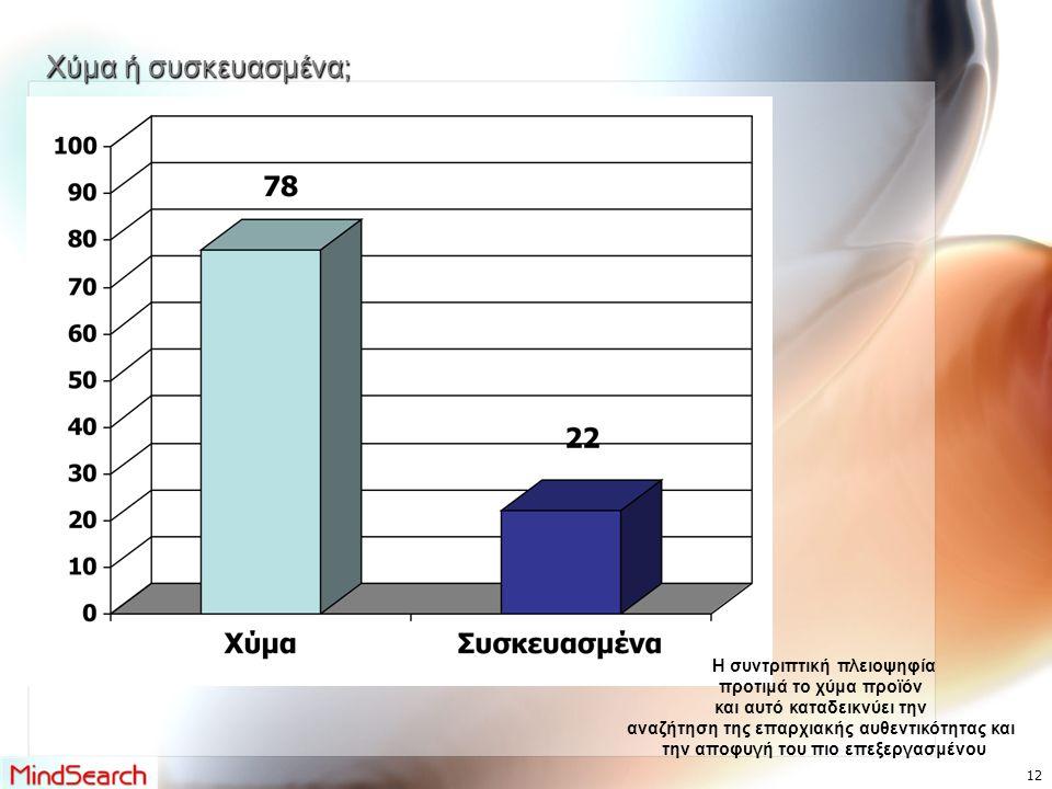 Χύμα ή συσκευασμένα; Η συντριπτική πλειοψηφία προτιμά το χύμα προϊόν και αυτό καταδεικνύει την αναζήτηση της επαρχιακής αυθεντικότητας και την αποφυγή του πιο επεξεργασμένου 12