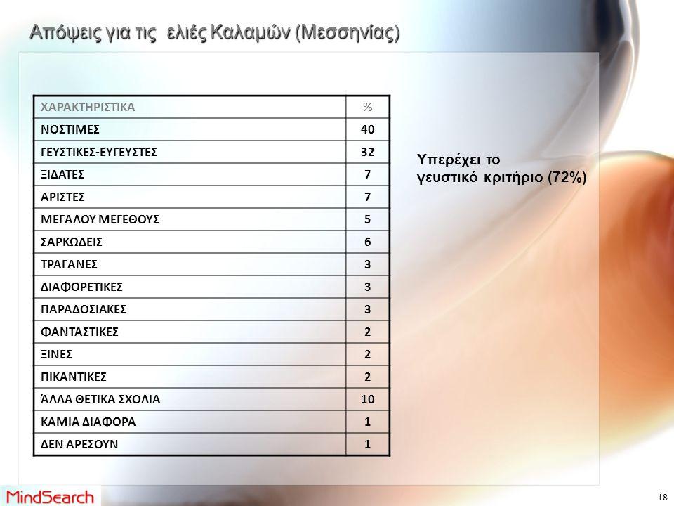 Απόψεις για τις ελιές Καλαμών (Μεσσηνίας) ΧΑΡΑΚΤΗΡΙΣΤΙΚΑ% ΝΟΣΤΙΜΕΣ40 ΓΕΥΣΤΙΚΕΣ-ΕΥΓΕΥΣΤΕΣ32 ΞΙΔΑΤΕΣ7 ΑΡΙΣΤΕΣ7 ΜΕΓΑΛΟΥ ΜΕΓΕΘΟΥΣ5 ΣΑΡΚΩΔΕΙΣ6 ΤΡΑΓΑΝΕΣ3 ΔΙΑΦΟΡΕΤΙΚΕΣ3 ΠΑΡΑΔΟΣΙΑΚΕΣ3 ΦΑΝΤΑΣΤΙΚΕΣ2 ΞΙΝΕΣ2 ΠΙΚΑΝΤΙΚΕΣ2 ΆΛΛΑ ΘΕΤΙΚΑ ΣΧΟΛΙΑ10 ΚΑΜΙΑ ΔΙΑΦΟΡΑ1 ΔΕΝ ΑΡΕΣΟΥΝ1 Υπερέχει το γευστικό κριτήριο (72%) 18