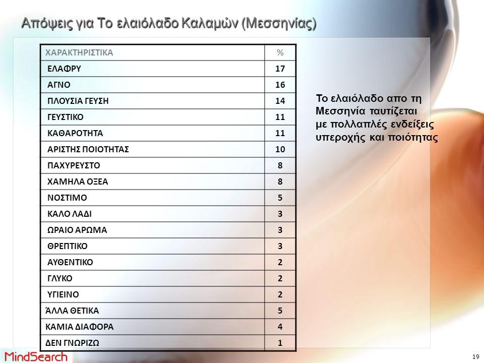Απόψεις για Το ελαιόλαδο Καλαμών (Μεσσηνίας) ΧΑΡΑΚΤΗΡΙΣΤΙΚΑ% ΕΛΑΦΡΥ17 ΑΓΝΟ16 ΠΛΟΥΣΙΑ ΓΕΥΣΗ14 ΓΕΥΣΤΙΚΟ11 ΚΑΘΑΡΟΤΗΤΑ11 ΑΡΙΣΤΗΣ ΠΟΙΟΤΗΤΑΣ10 ΠΑΧΥΡΕΥΣΤΟ8 ΧΑΜΗΛΑ ΟΞΕΑ8 ΝΟΣΤΙΜΟ5 ΚΑΛΟ ΛΑΔΙ3 ΩΡΑΙΟ ΑΡΩΜΑ3 ΘΡΕΠΤΙΚΟ3 ΑΥΘΕΝΤΙΚΟ2 ΓΛΥΚΟ2 ΥΓΙΕΙΝΟ2 ΆΛΛΑ ΘΕΤΙΚΑ5 ΚΑΜΙΑ ΔΙΑΦΟΡΑ4 ΔΕΝ ΓΝΩΡΙΖΩ1 Το ελαιόλαδο απο τη Μεσσηνία ταυτίζεται με πολλαπλές ενδείξεις υπεροχής και ποιότητας 19
