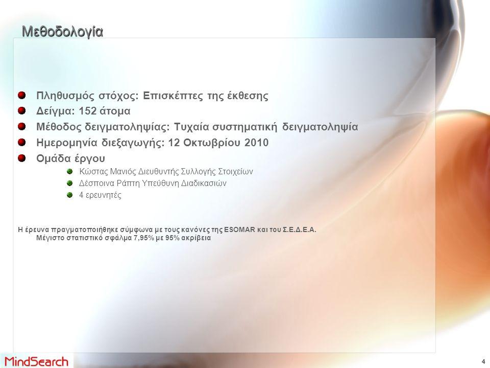 Μεθοδολογία Πληθυσμός στόχος: Επισκέπτες της έκθεσης Δείγμα: 152 άτομα Μέθοδος δειγματοληψίας: Τυχαία συστηματική δειγματοληψία Ημερομηνία διεξαγωγής: 12 Οκτωβρίου 2010 Ομάδα έργου Κώστας Μανιός Διευθυντής Συλλογής Στοιχείων Δέσποινα Ράπτη Υπεύθυνη Διαδικασιών 4 ερευνητές Η έρευνα πραγματοποιήθηκε σύμφωνα με τους κανόνες της ESOMAR και του Σ.Ε.Δ.Ε.Α.