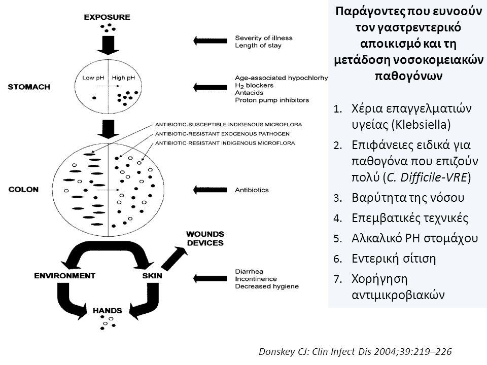 Donskey CJ: Clin Infect Dis 2004;39:219–226 Παράγοντες που ευνοούν τον γαστρεντερικό αποικισμό και τη μετάδοση νοσοκομειακών παθογόνων 1. Χέρια επαγγε