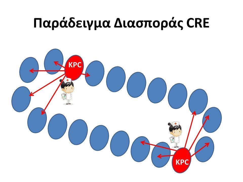 Παράδειγμα Διασποράς CRE KPC