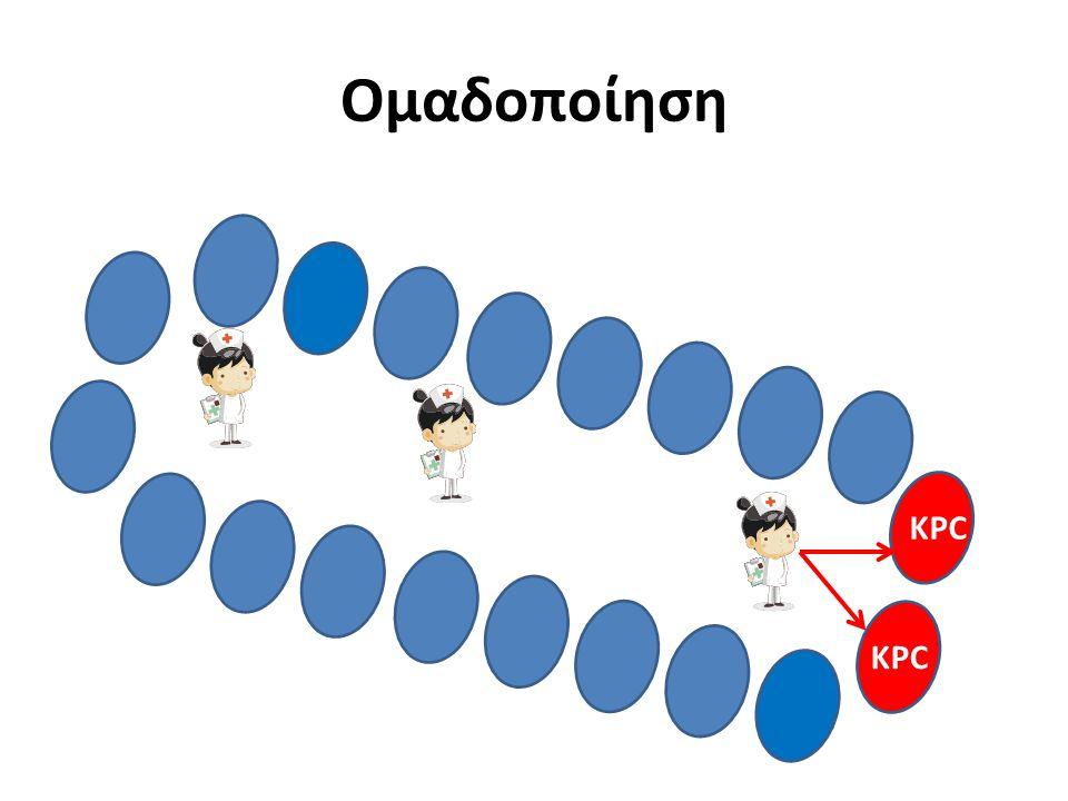 Ομαδοποίηση KPC