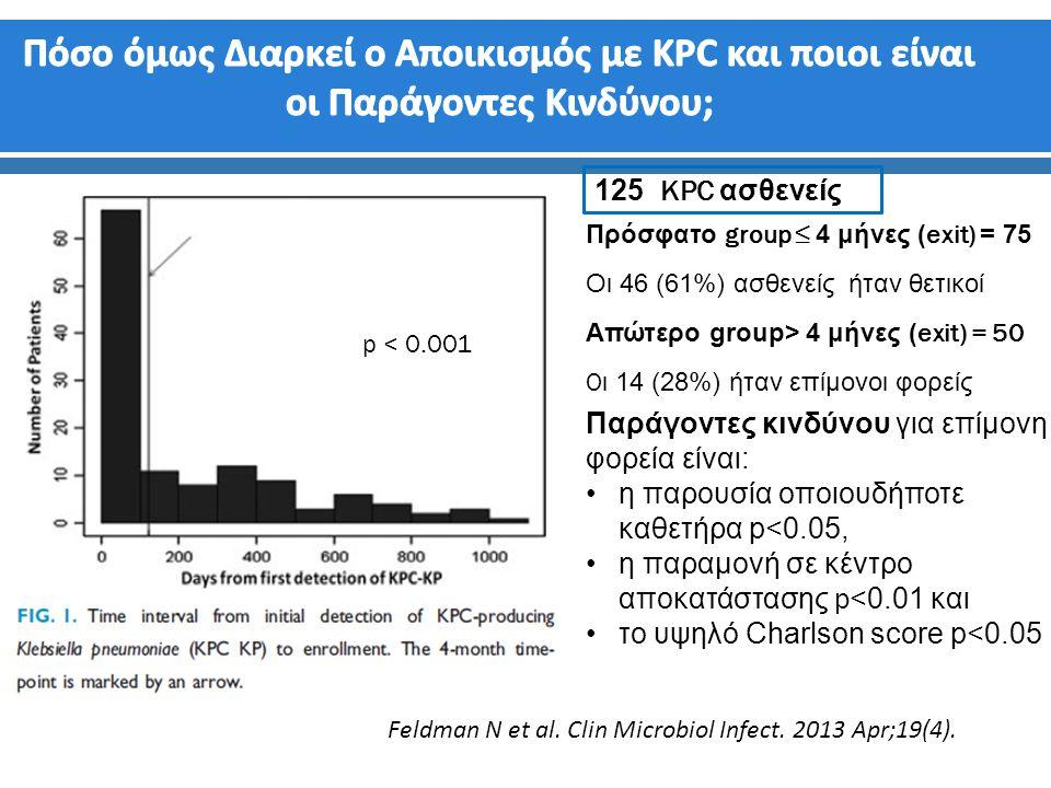 Πρόσφατο group ≤ 4 μήνες (exit) = 75 Οι 46 (61%) ασθενείς ήταν θετικοί Απώτερο group> 4 μήνες (exit) = 50 O ι 14 (28%) ήταν επίμονοι φορείς Παράγοντες