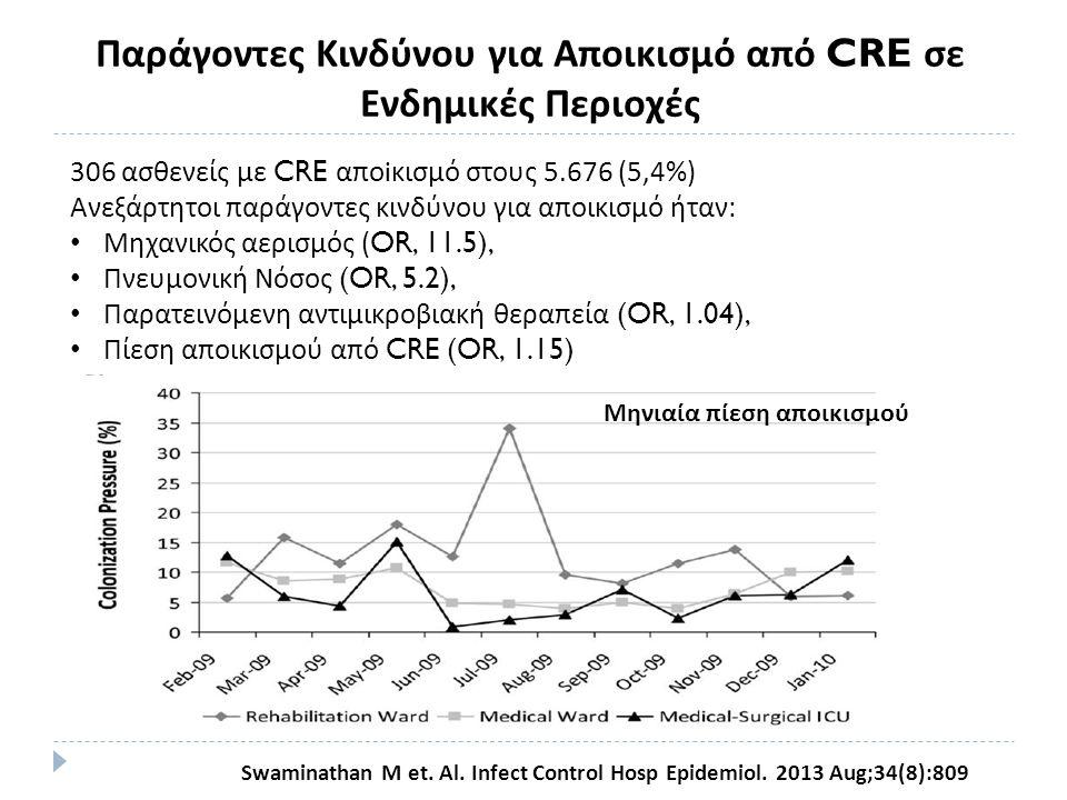 Swaminathan M et. Al. Infect Control Hosp Epidemiol. 2013 Aug;34(8):809 306 ασθενείς με CRE απο i κισμό στους 5.676 (5,4%) Ανεξάρτητοι παράγοντες κινδ