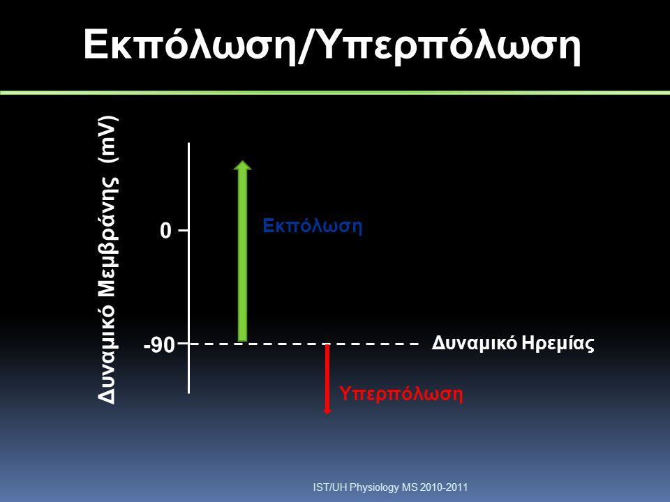Δυναμικό Μεμβράνης (mV) 0 -90-90 Δυναμικό Ηρεμίας Εκπόλωση Υπερπόλωση Εκπόλωση / Υπερπόλωση IST/UH Physiology MS 2010-2011
