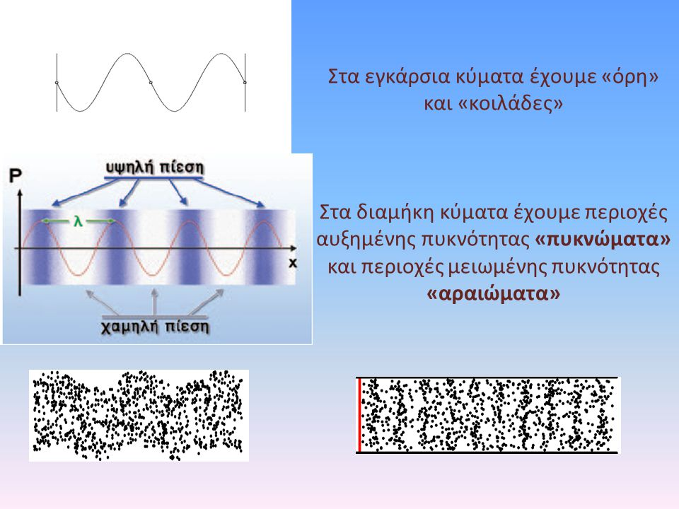 Στα εγκάρσια κύματα έχουμε «όρη» και «κοιλάδες» Στα διαμήκη κύματα έχουμε περιοχές αυξημένης πυκνότητας «πυκνώματα» και περιοχές μειωμένης πυκνότητας