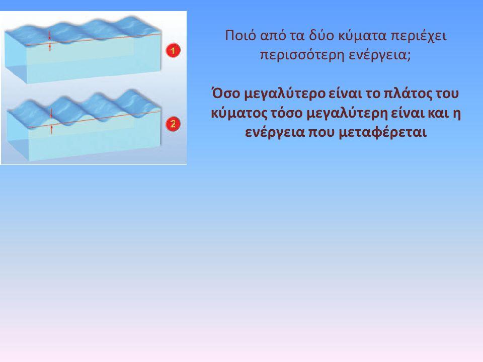Ποιό από τα δύο κύματα περιέχει περισσότερη ενέργεια; Όσο μεγαλύτερο είναι το πλάτος του κύματος τόσο μεγαλύτερη είναι και η ενέργεια που μεταφέρεται