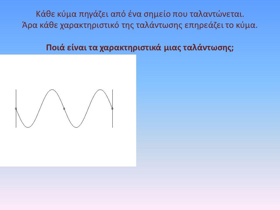 Παρατηρούμε ότι α) ο ρυθμός των «βημάτων» (η συχνότητα) του κύματος παραμένει ίδιος β) τα «βήματα» όμως (το μήκος κύματος) γίνονται πιο μικρά γ) άρα και η ταχύτητα με την οποία κινείται το κύμα γίνεται πιο αργή δ) το κύμα «στρίβει», δηλαδή η διεύθυνση του κύματος αλλάζει