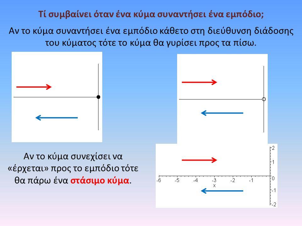 Τί συμβαίνει όταν ένα κύμα συναντήσει ένα εμπόδιο; Αν το κύμα συναντήσει ένα εμπόδιο κάθετο στη διεύθυνση διάδοσης του κύματος τότε το κύμα θα γυρίσει