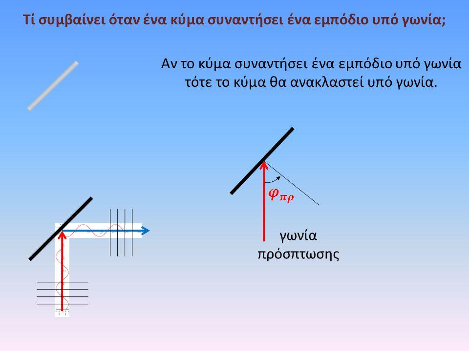 Τί συμβαίνει όταν ένα κύμα συναντήσει ένα εμπόδιο υπό γωνία; Αν το κύμα συναντήσει ένα εμπόδιο υπό γωνία τότε το κύμα θα ανακλαστεί υπό γωνία. γωνία π