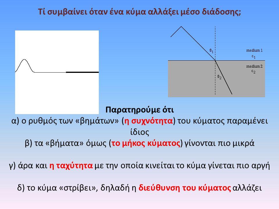 Παρατηρούμε ότι α) ο ρυθμός των «βημάτων» (η συχνότητα) του κύματος παραμένει ίδιος β) τα «βήματα» όμως (το μήκος κύματος) γίνονται πιο μικρά γ) άρα κ
