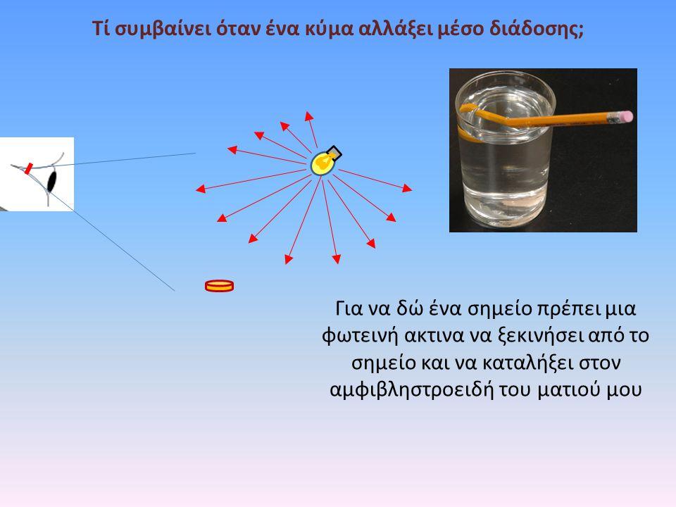 Για να δώ ένα σημείο πρέπει μια φωτεινή ακτινα να ξεκινήσει από το σημείο και να καταλήξει στον αμφιβληστροειδή του ματιού μου