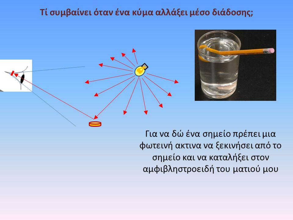 Τί συμβαίνει όταν ένα κύμα αλλάξει μέσο διάδοσης; Για να δώ ένα σημείο πρέπει μια φωτεινή ακτινα να ξεκινήσει από το σημείο και να καταλήξει στον αμφι