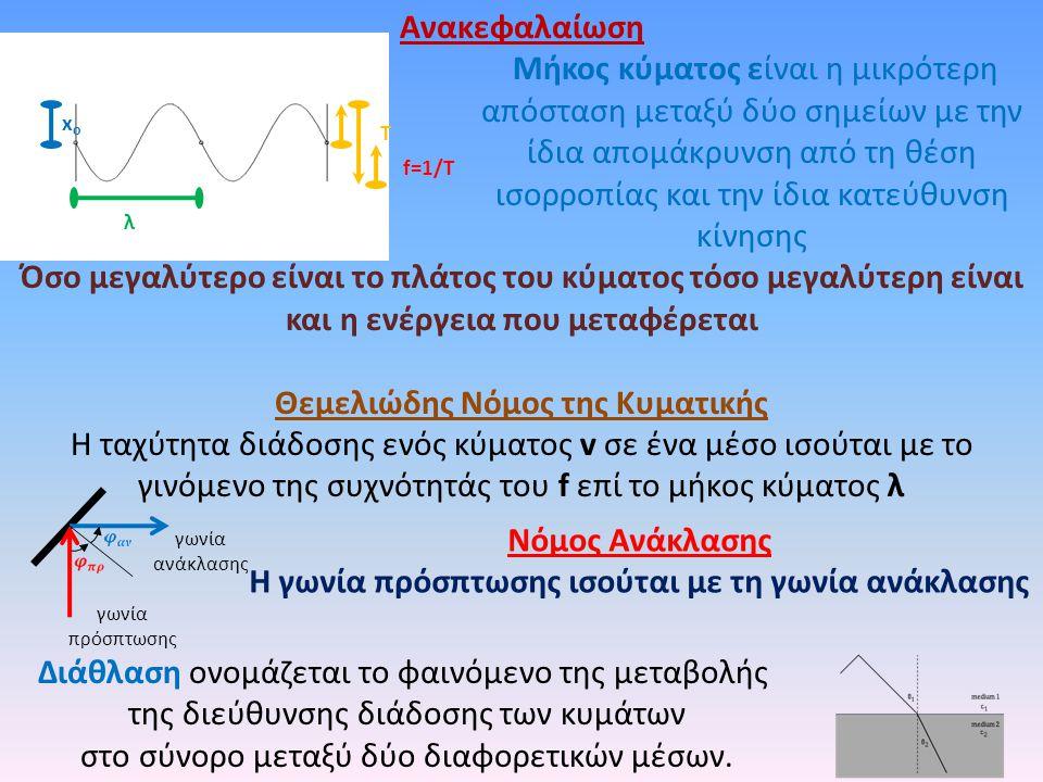 Ανακεφαλαίωση Μήκος κύματος είναι η μικρότερη απόσταση μεταξύ δύο σημείων με την ίδια απομάκρυνση από τη θέση ισορροπίας και την ίδια κατεύθυνση κίνησ