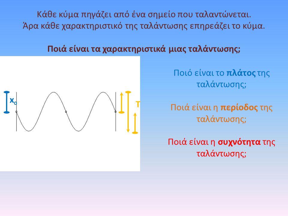 Τί συμβαίνει όταν ένα κύμα αλλάξει μέσο διάδοσης; Για να δώ ένα σημείο πρέπει μια φωτεινή ακτινα να ξεκινήσει από το σημείο και να καταλήξει στον αμφιβληστροειδή του ματιού μου.