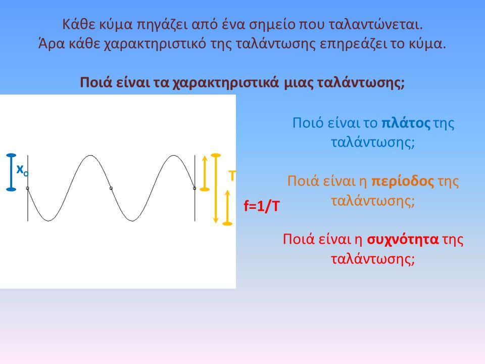 Αν το κύμα συναντήσει ένα εμπόδιο κάθετο στη διεύθυνση διάδοσης του κύματος τότε το κύμα θα γυρίσει προς τα πίσω.
