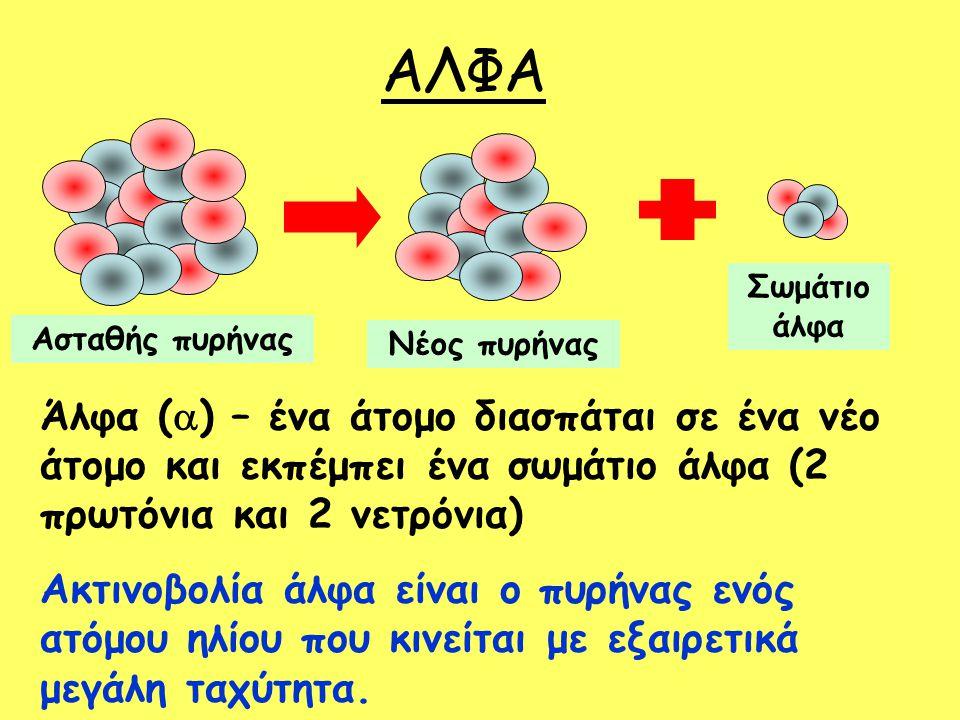 ΑΛΦΑ Άλφα (  ) – ένα άτομο διασπάται σε ένα νέο άτομο και εκπέμπει ένα σωμάτιο άλφα (2 πρωτόνια και 2 νετρόνια) Ακτινοβολία άλφα είναι ο πυρήνας ενός