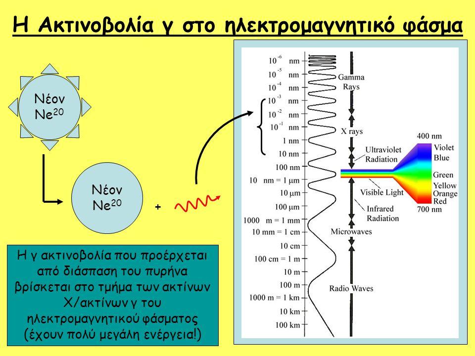 Η Ακτινοβολία γ στο ηλεκτρομαγνητικό φάσμα Νέον Ne 20 + Η γ ακτινοβολία που προέρχεται από διάσπαση του πυρήνα βρίσκεται στο τμήμα των ακτίνων Χ/ακτίν