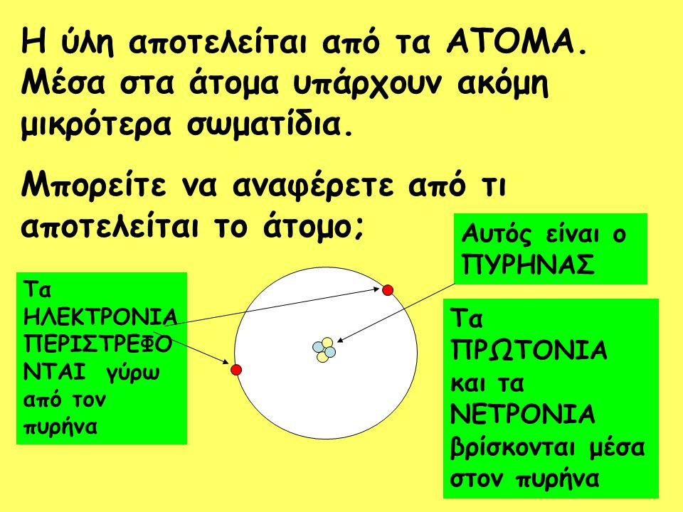 Η ύλη αποτελείται από τα ΑΤΟΜΑ. Μέσα στα άτομα υπάρχουν ακόμη μικρότερα σωματίδια. Μπορείτε να αναφέρετε από τι αποτελείται το άτομο; Τα ΗΛΕΚΤΡΟΝΙΑ ΠΕ