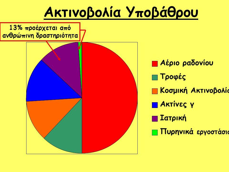 Ακτινοβολία Υποβάθρου Αέριο ραδονίου Τροφές Κοσμική Ακτινοβολία Ακτίνες γ Ιατρική Πυρηνικά εργοστάσια 13% προέρχεται από ανθρώπινη δραστηριότητα