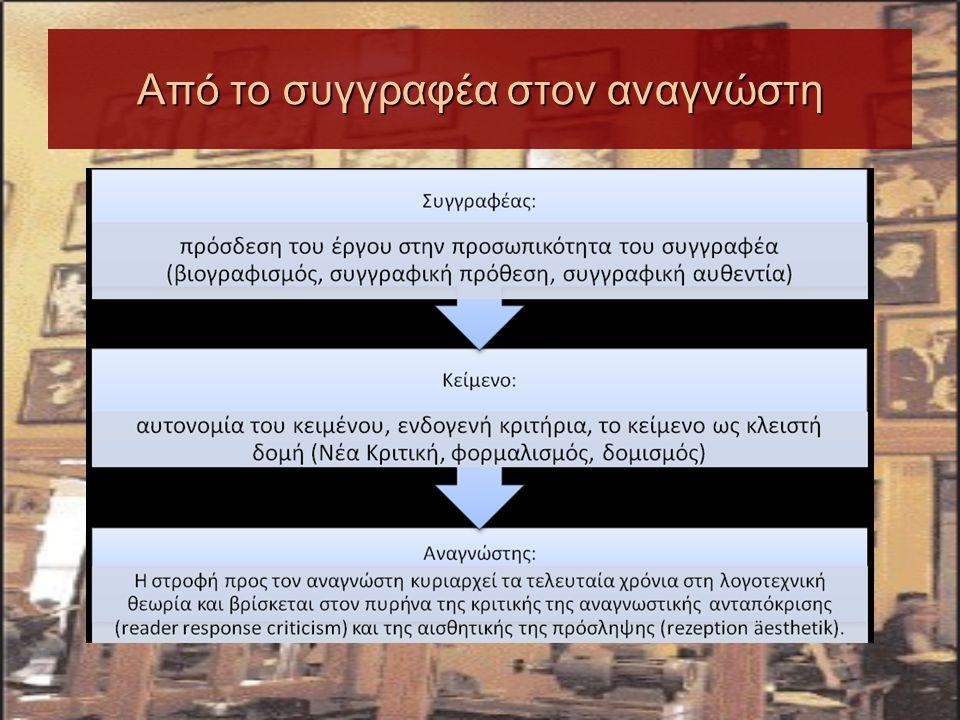 Θεωρία λογοτεχνίας (Φρυδάκη, 2003)