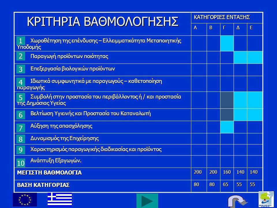 ΚΡΙΤΗΡΙΑ ΒΑΘΜΟΛΟΓΗΣΗΣ ΚΑΤΗΓΟΡΙΕΣ ΕΝΤΑΞΗΣ ΑΒΓΔΕ Χωροθέτηση της επένδυσης – Ελλειμματικότητα Μεταποιητικής Υποδομής Χωροθέτηση της επένδυσης – Ελλειμματ