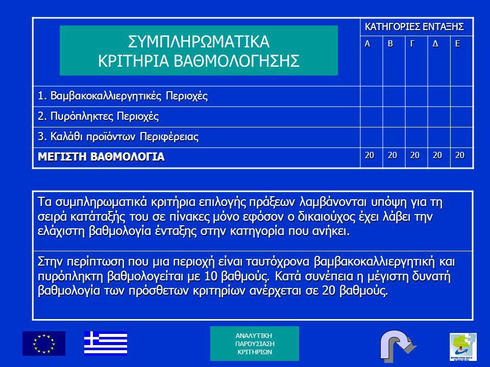 ΚΑΤΗΓΟΡΙΕΣ ΕΝΤΑΞΗΣ ΑΒΓΔΕ 1. Βαμβακοκαλλιεργητικές Περιοχές 2. Πυρόπληκτες Περιοχές 3. Καλάθι προϊόντων Περιφέρειας ΜΕΓΙΣΤΗ ΒΑΘΜΟΛΟΓΙΑ 2020202020 Τα συ