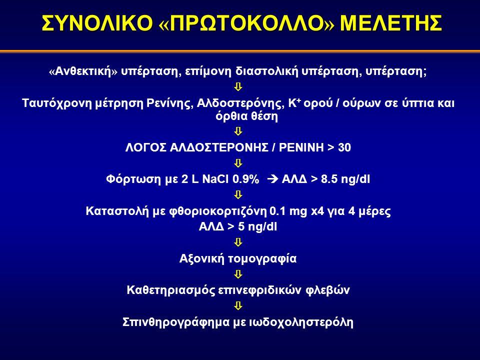 ΣΥΝΟΛΙΚΟ « ΠΡΩΤΟΚΟΛΛΟ » ΜΕΛΕΤΗΣ « Ανθεκτική » υπέρταση, επίμονη διαστολική υπέρταση, υπέρταση;  Ταυτόχρονη μέτρηση Ρενίνης, Αλδοστερόνης, Κ + ορού / ούρων σε ύπτια και όρθια θέση  ΛΟΓΟΣ ΑΛΔΟΣΤΕΡΟΝΗΣ / ΡΕΝΙΝΗ > 30  Φόρτωση με 2 L NaCl 0.9%  ΑΛΔ > 8.5 ng/dl  Καταστολή με φθοριοκορτιζόνη 0.1 mg x4 για 4 μέρες ΑΛΔ > 5 ng/dl  Αξονική τομογραφία  Καθετηριασμός επινεφριδικών φλεβών  Σπινθηρογράφημα με ιωδοχοληστερόλη