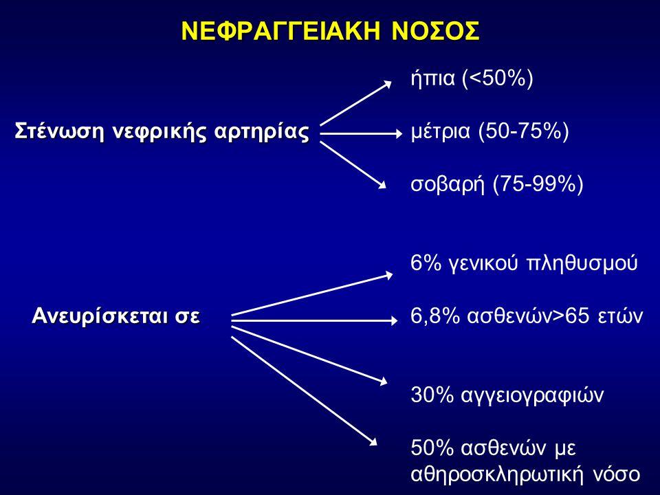 ΝΕΦΡΑΓΓΕΙΑΚΗ ΝΟΣΟΣ ήπια (<50%) Στένωση νεφρικής αρτηρίας Στένωση νεφρικής αρτηρίας μέτρια (50-75%) σοβαρή (75-99%) 6% γενικού πληθυσμού Ανευρίσκεται σε Ανευρίσκεται σε6,8% ασθενών>65 ετών 30% αγγειογραφιών 50% ασθενών με αθηροσκληρωτική νόσο